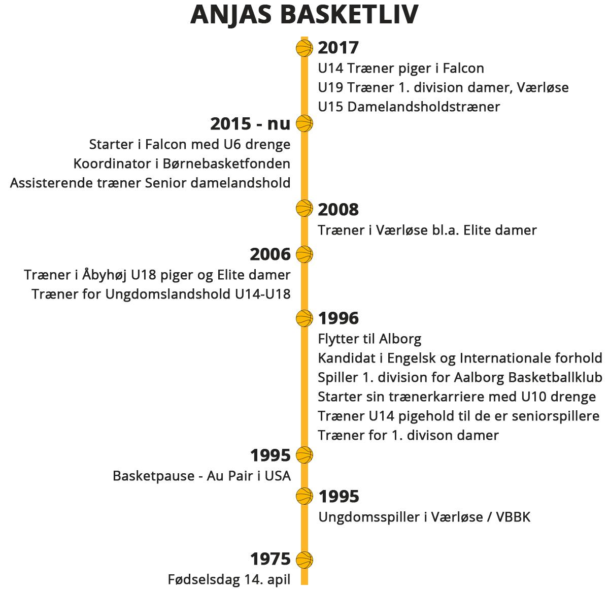 Anja Andersens Basketliv